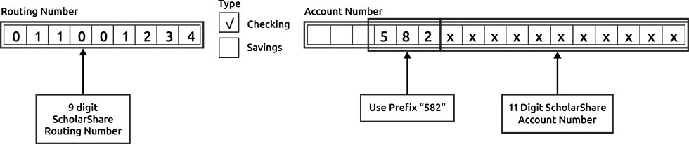 Image of No Amount Due Section, line 115 showing the form format for the 9 digit scholarshare routing number, account type and the 11 digit scholarshare account number which should be entered with a 582 at the beginning.