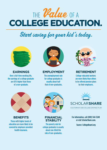 National 529 Day Scholarshare College Savings Plan